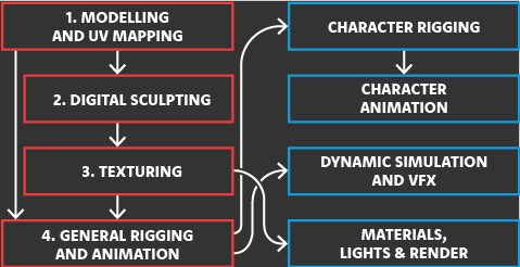 The 3D Graphics Masterclass